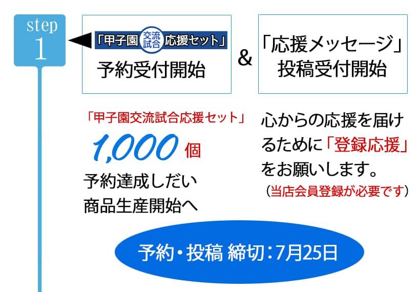 【Step1】「甲子園交流試合応援セット」予約受付開始&応援メッセージ投稿受付開始。予約1000セット達成で商品生産開始。予約・投稿締め切り7月25日