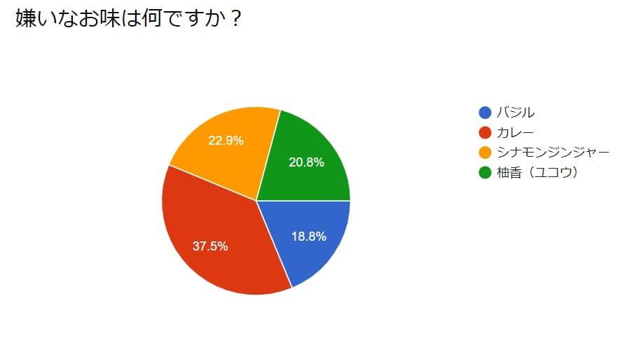 アンケート結果02